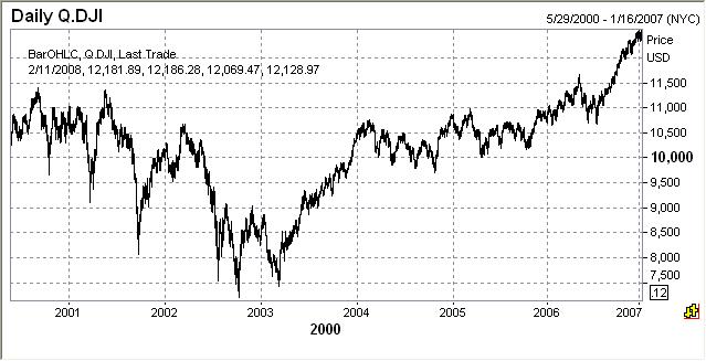 vyvoj-dow-jones-index-2000-2007