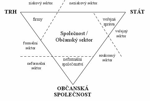 vztah-trhu-statu-a-obcanske-spolecnosti